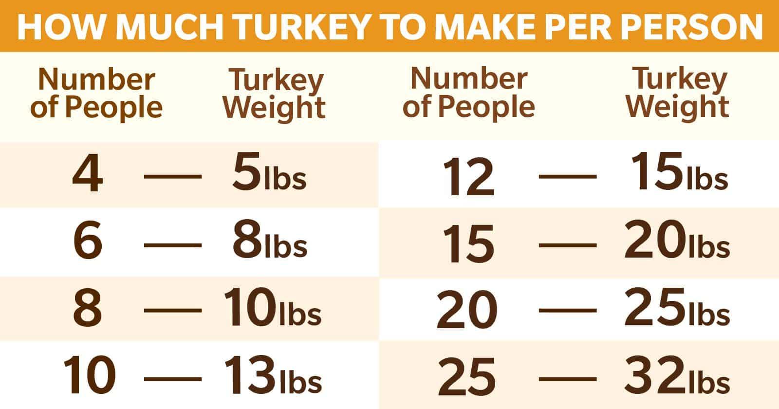 HOW MUCH TURKEY TO MAKE PER PERSON SOCIAL 2 UNA GUÍA SOBRE LA CANTIDAD DE PAVO POR PERSONA (INCLUYE TABLA)