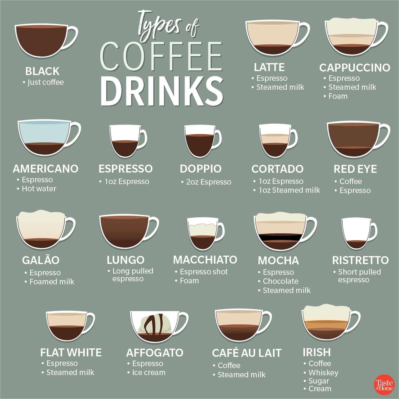 TYPES OF COFFEE DRINKS 1200X1200 SU GUÍA DEFINITIVA PARA DIFERENTES TIPOS DE CAFES Y CAFETERAS