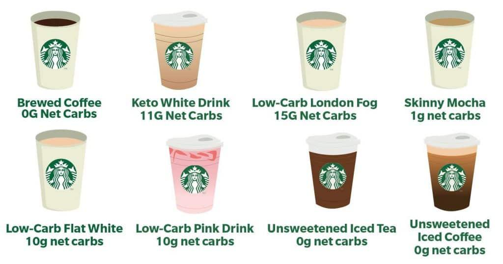 Carbohidratos en BEBIDAS STARBUCKS 8 BEBIDAS STARBUCKS KETO [LOW-CARB STARBUCKS DRINKS]