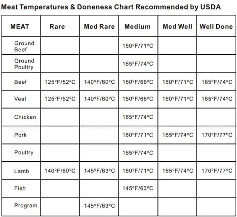 TABLA DE TEMPERATURAS DE CARNE THERMOPRO USDA